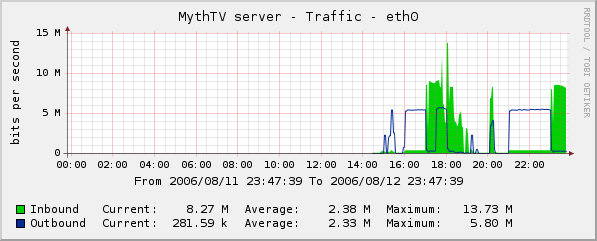 Graph of bandwidth utilisation for disks attached to the MythTV server via ATA over Ethernet